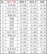 月销量最大的依然是哈弗H6,上月该车与长安CS75的销量差